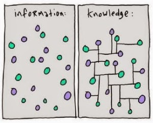Data Information Knowledge Dots