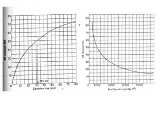 primary-sedimentation-design-graph