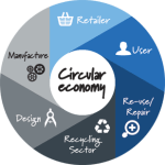 Resources, Residues and Circular Economy