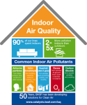 How do we address Indoor Air Quality in City Level Air Quality Action Plans?