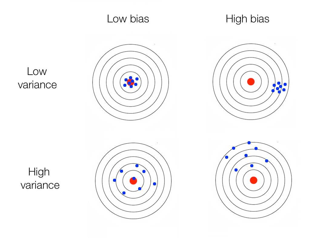 Dissecting Bias Vs Variance Tradeoff In Machine Learning