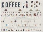 Pop Chart Lab: Pôster Café
