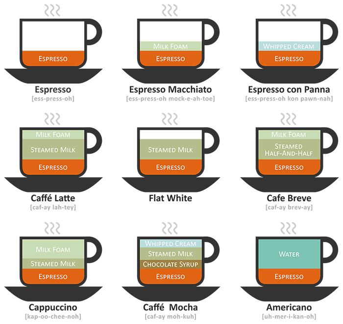 Drinks de Café Ilustrados