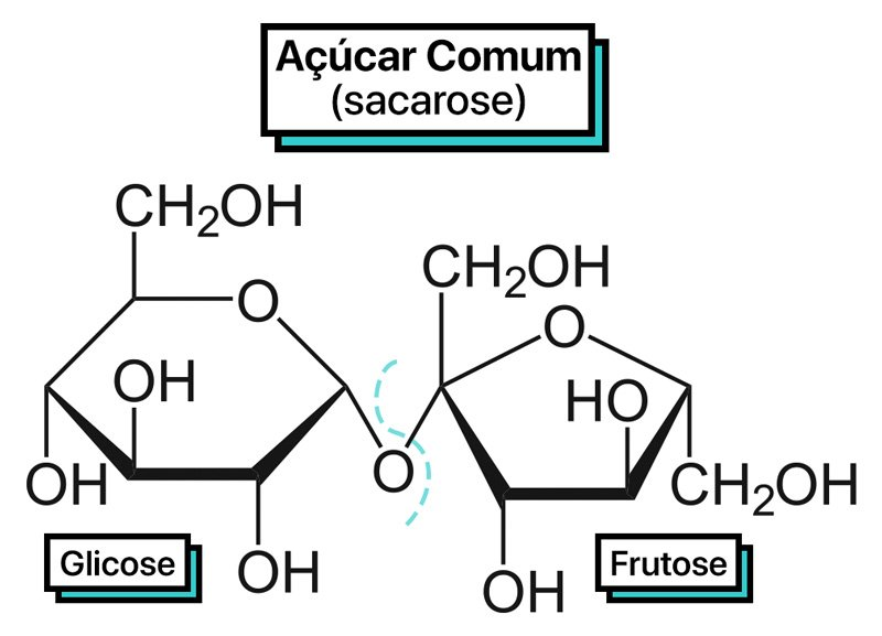 Esquematização da estrutura molecular da sacarose.