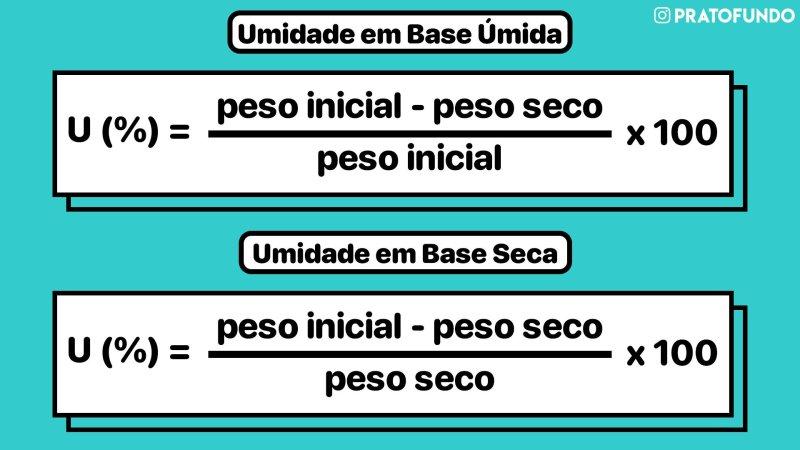 Fórmulas para o cálculo da umidade em base seca e base úmida.