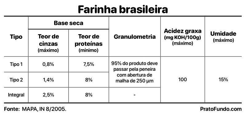 Quadro com as Variedades de farinhas brasileiras