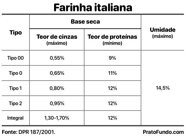 Quadro com as Variedades de farinhas italianas