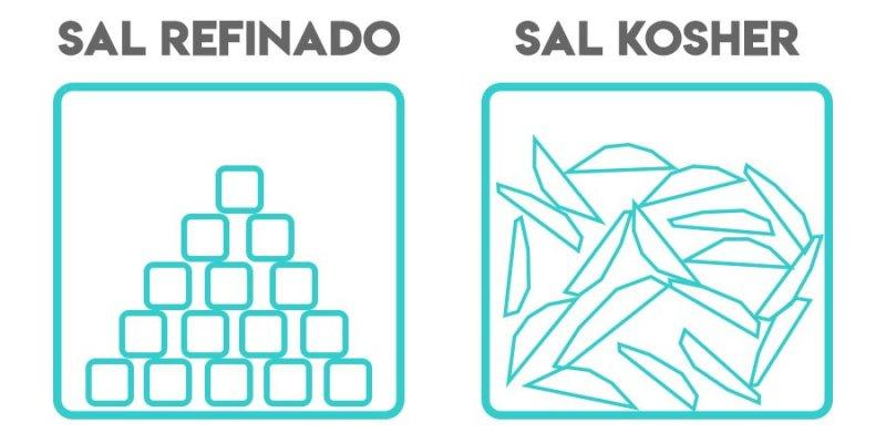 Representação em desenho do Sal Refinado versus Sal Kosher