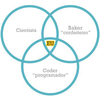 Cientista + Baker + Coder