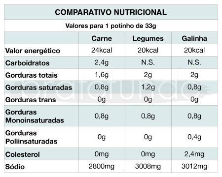 Knorr: Potinho de caldo - Comparativo Nutricional