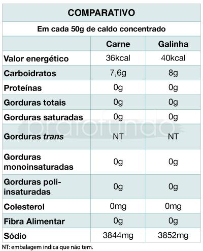 Maggi: Caldo Líquido - Comparativo
