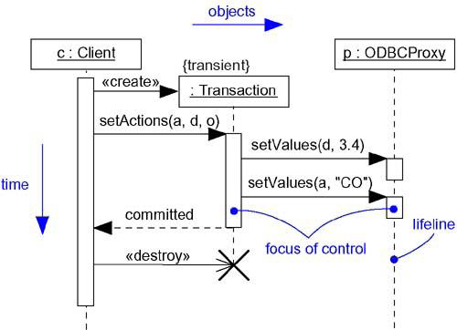 Interaction Diagrams in UML | Lecture Notes