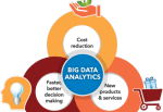 Why is big data analytics important?