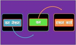 One Nation, One Ration Card Scheme | वन नेशन, वन राशन कार्ड योजना