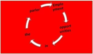 Employment opportunities in the parlor | पार्लर में रोजगार के अवसर future / career kaise banaye