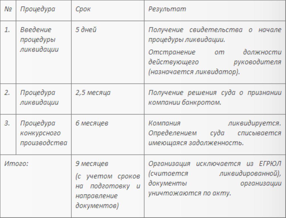 сроки вступления в силу решения суда по банкротству