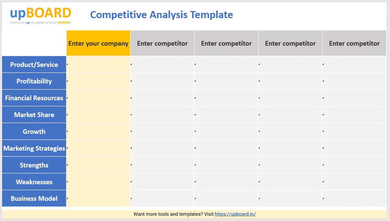 Writing a template for your competitive analysis will provide for your company information on the workings of your competitors, starting with their identifications, products, strengths and weaknesses. Competitive Analysis Online Tools Templates Software