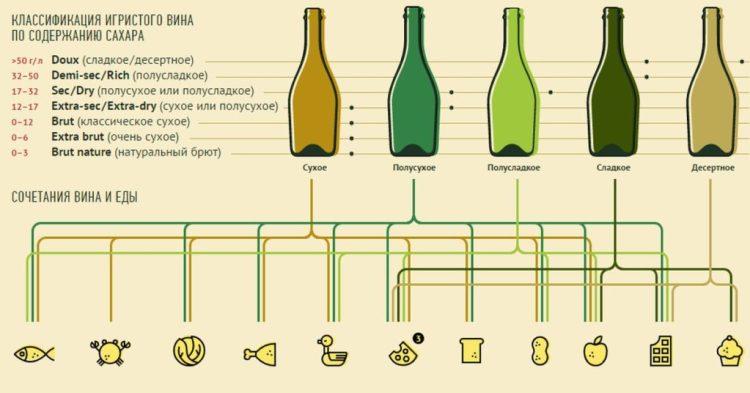 Разновидности игристых вин