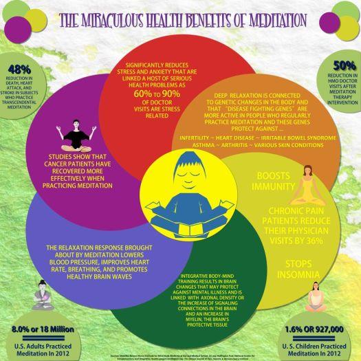 meditation health info
