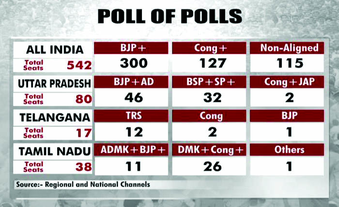 Exit polls predict landslide victory for PM Modi-led NDA