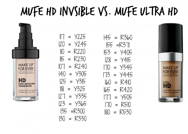 Old and New MUFE comparison