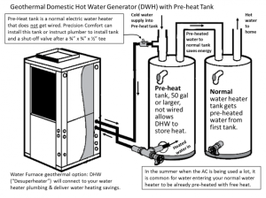 What is a Geothermal Desuperheater? | Precision Comfort