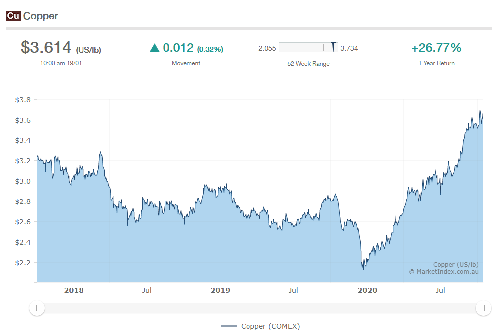 Graph of Copper price over a 2 year span