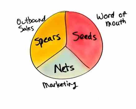 Seeds Nets Spears v2
