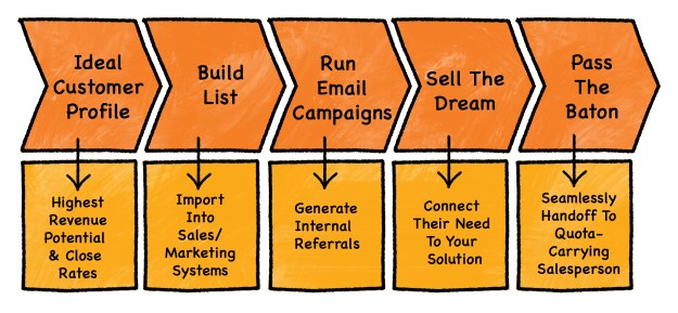 Chart 1 color 5 steps cold calling 2 process