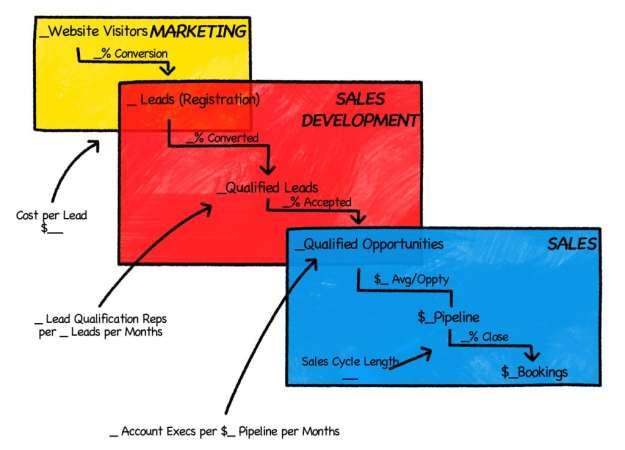 Chart 2 RGB marketing funnel