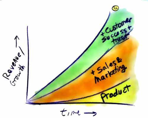 happy customers revenue success sketch_300dpi color_ for sales book
