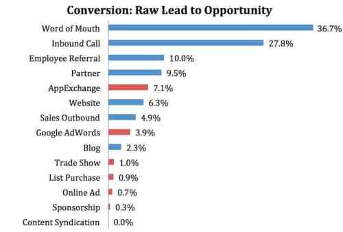marketo conversion rates color