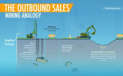 Cost vs Yield in Outbound Sales Might Be the Most Important Concept You're Missing