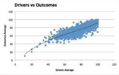 Figura 5. Drivers vs Outcomes