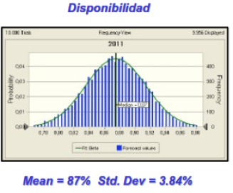 Figura 6. Disponibilidad del sistema de Bombeo