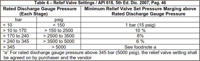 Relief Valve Settings en Compresores Reciprocantes.  Fuente:  API 618, 5th Edición,