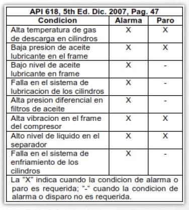 Tabla 1. Señales de alarma y disparo en Compresores Reciprocantes.