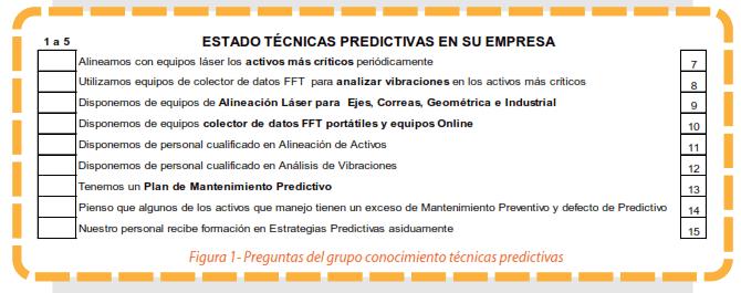 Figura 2 - Preguntas del grupo estado técnicas predictivas en su empresa