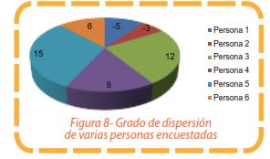 Figura 8 - Grado de dispersión de varias personas encuestadas