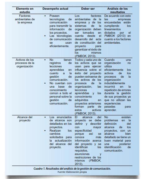 Cuadro 1. Resultados del análisis de la gestión de comunicación.