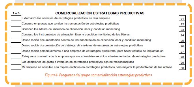 Figura 4 - Preguntas del grupo comercialización estrategias predictivas