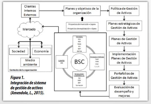 Integración del sistema de gestión de activos