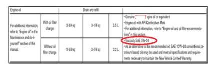 Grafico N° 1. El manual del fabricante determina el tipo de aceite