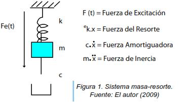Figura 1. Sistema masa-resorte.