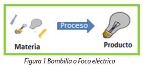 Figura 1 Bombilla o Foco eléctrico