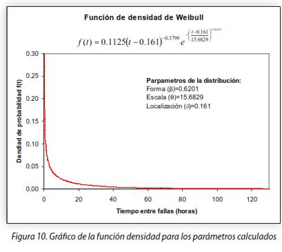 Figura 10. Gráfico de la función densidad para los parámetros calculados.