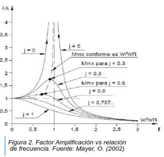 Figura 2. Factor Amplificación vs relación de frecuencia. Fuente: MAyer, O. (2002)