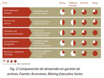 Fig. 2 Comparación de desarrollo en gestión de activos. Accenture, Mining Executive Series