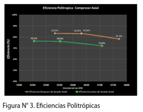 Figura Nº3. Eficiencias Politrópicas