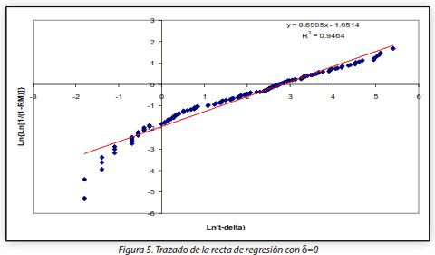 Figura 5. Trazado de la recta de regresión con δ=0
